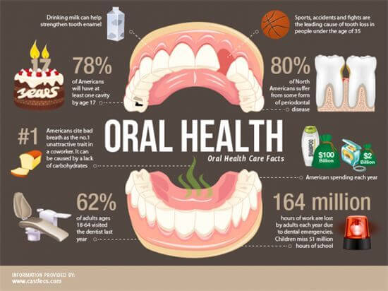 Illustration Oral Health Care Facts