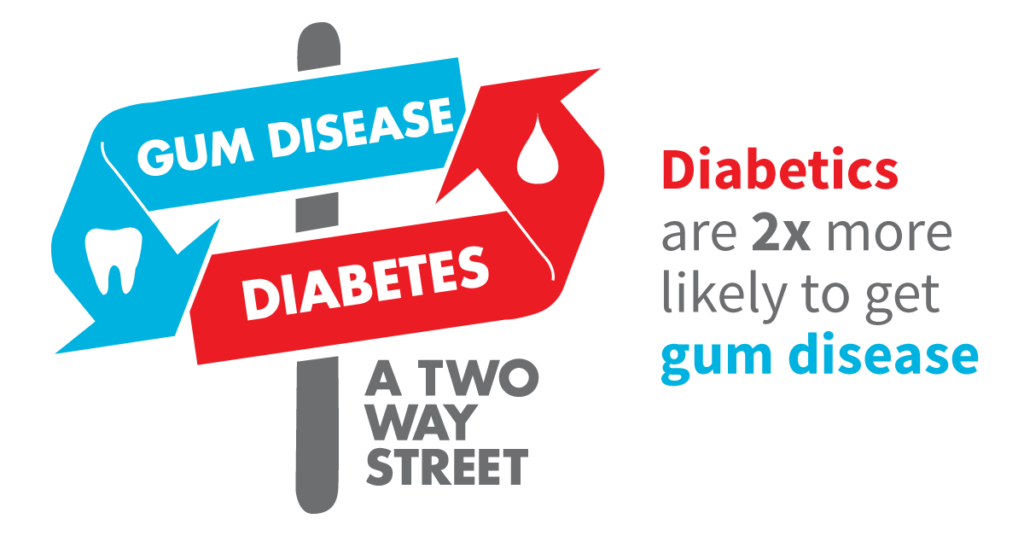 gum disease and diabetes